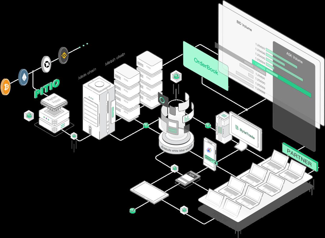 ANX per sviluppare lo scambio di valute digitali white-label - Bitcoin on air